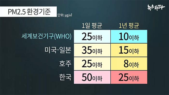 초미세먼지 기준 있나 없나 - 뉴스톱