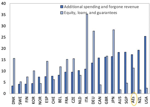 국제통화기금 imf의 국가별 코로나19 추가 재정 지출 상황. 한국은 소위 선진국 g20국가중에 추가 재정지출에서 16위를 기록했다. 출처: imf